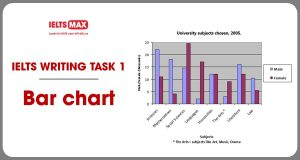 chua-bai-ielts-writing-1