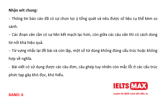 chua-bai-ielts-writing-4
