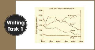 luyen-viet-ielts-task-1-fish-and-meat-consumption