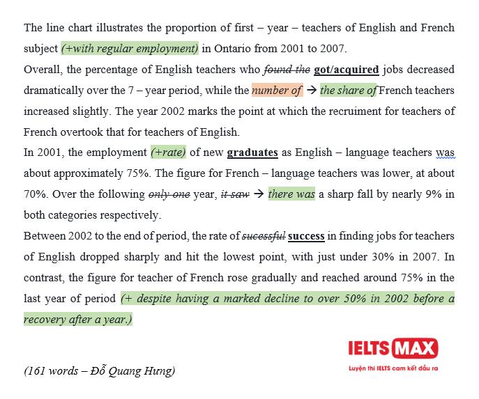 chua-bai-ielts-writing-15-1-2
